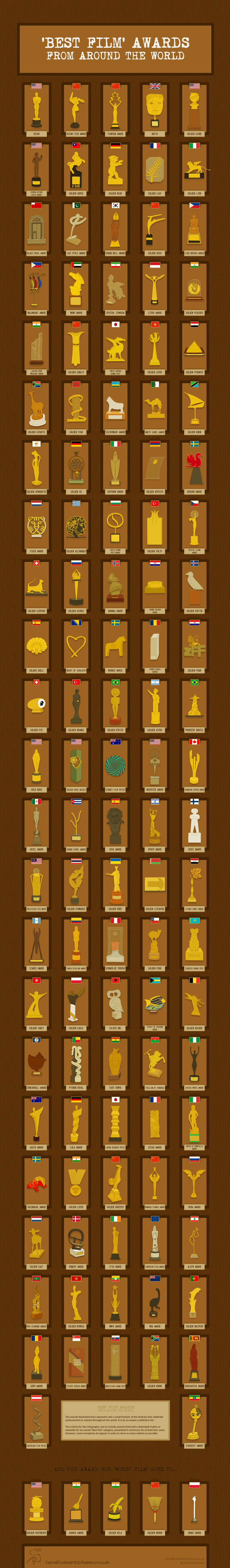 A series of hand drawn illustrations that introduce various film awards.